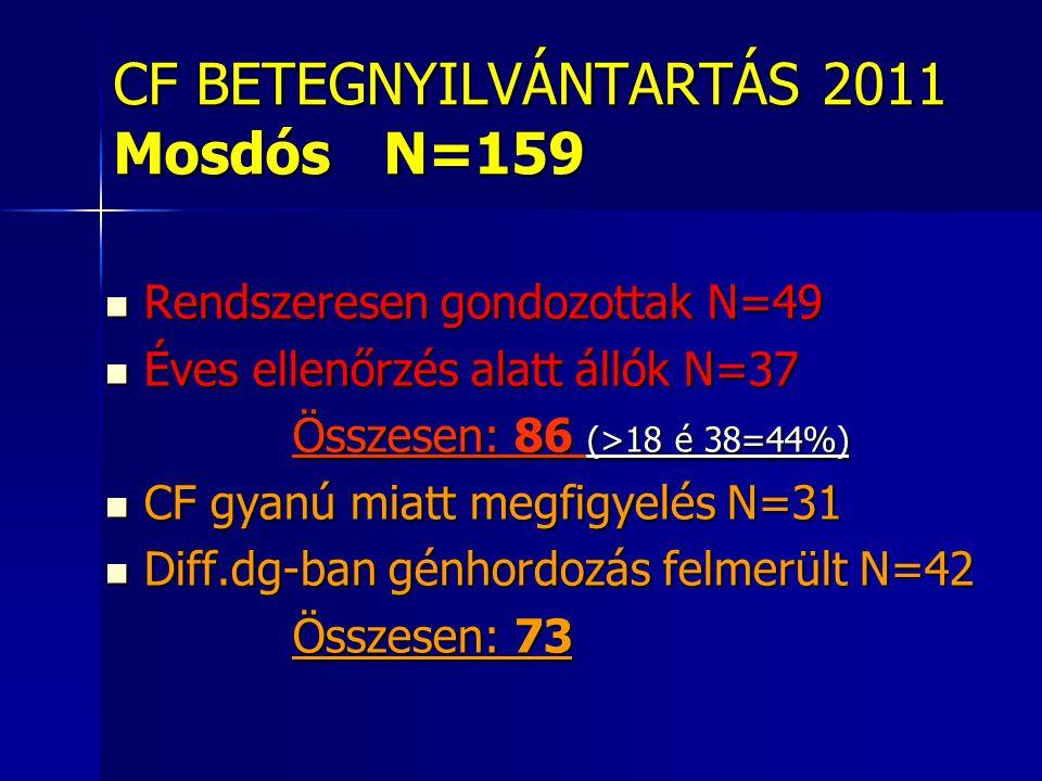 CF BETEGNYILVÁNTARTÁS 2011 Mosdós N=159