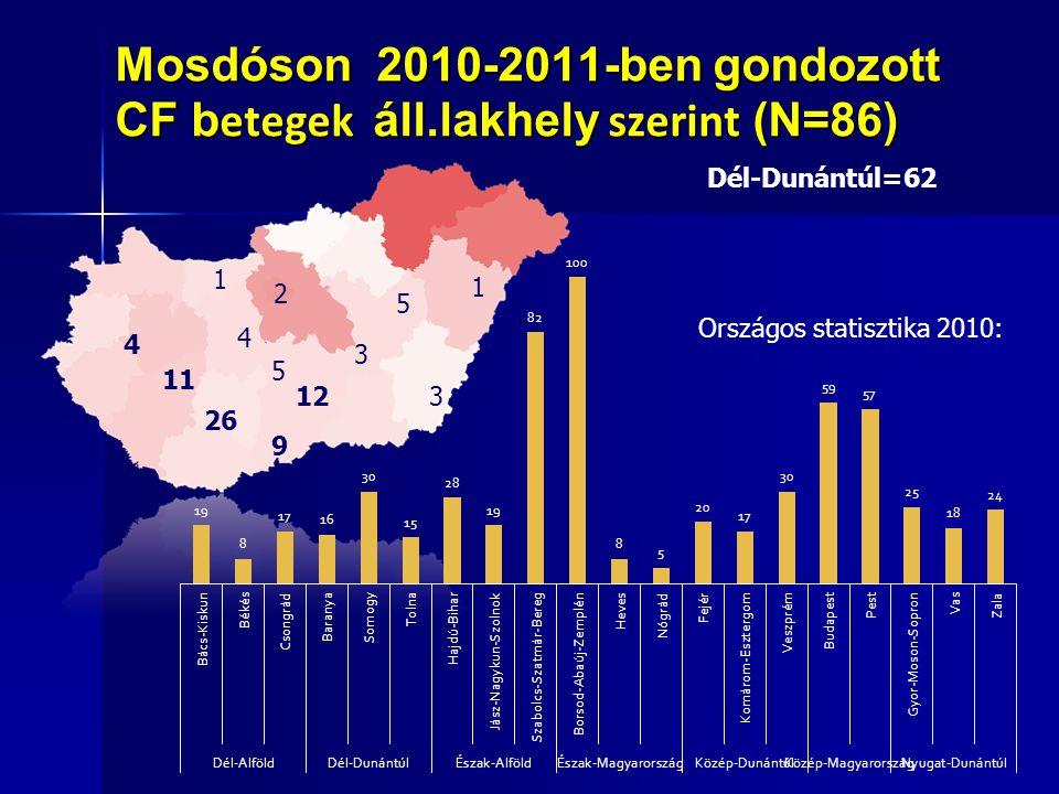 Mosdóson 2010-2011-ben gondozott CF betegek áll.lakhely szerint (N=86)