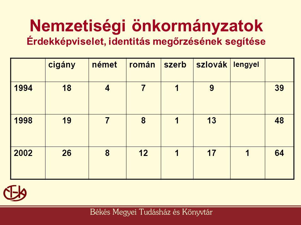 Nemzetiségi önkormányzatok Érdekképviselet, identitás megőrzésének segítése