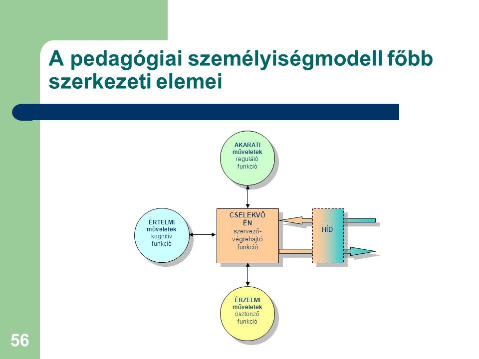 A pedagógiai személyiségmodell főbb szerkezeti elemei