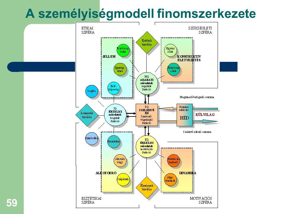 A személyiségmodell finomszerkezete
