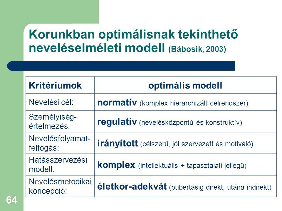 Korunkban optimálisnak tekinthető neveléselméleti modell (Bábosik, 2003)