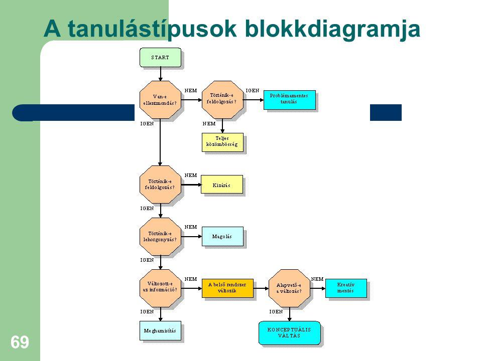 A tanulástípusok blokkdiagramja