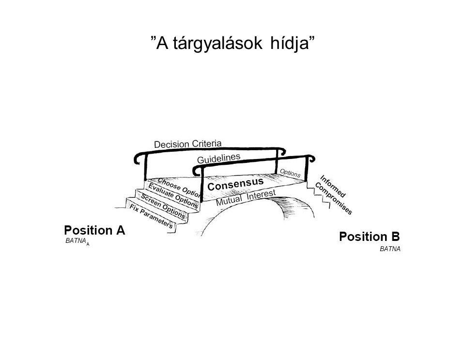 A tárgyalások hídja