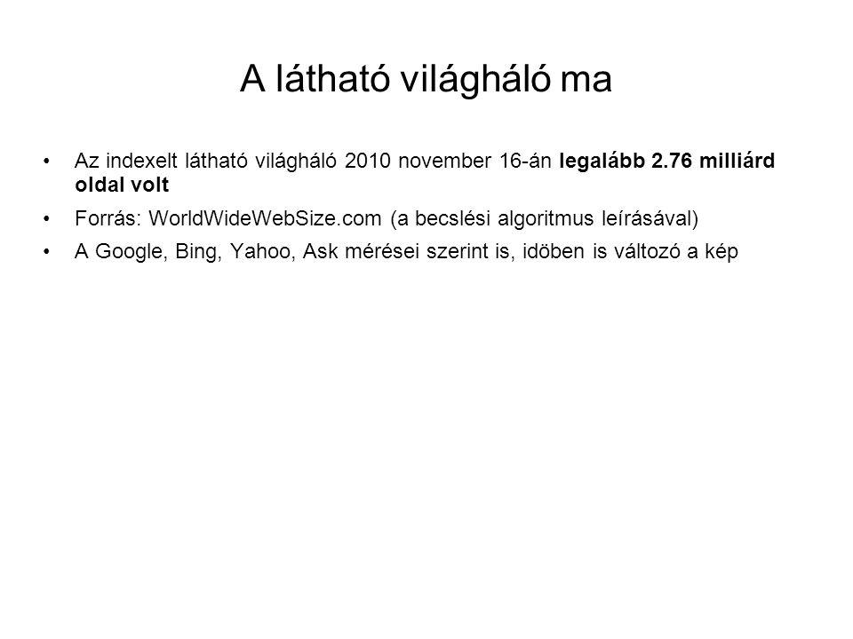 A látható világháló ma Az indexelt látható világháló 2010 november 16-án legalább 2.76 milliárd oldal volt.