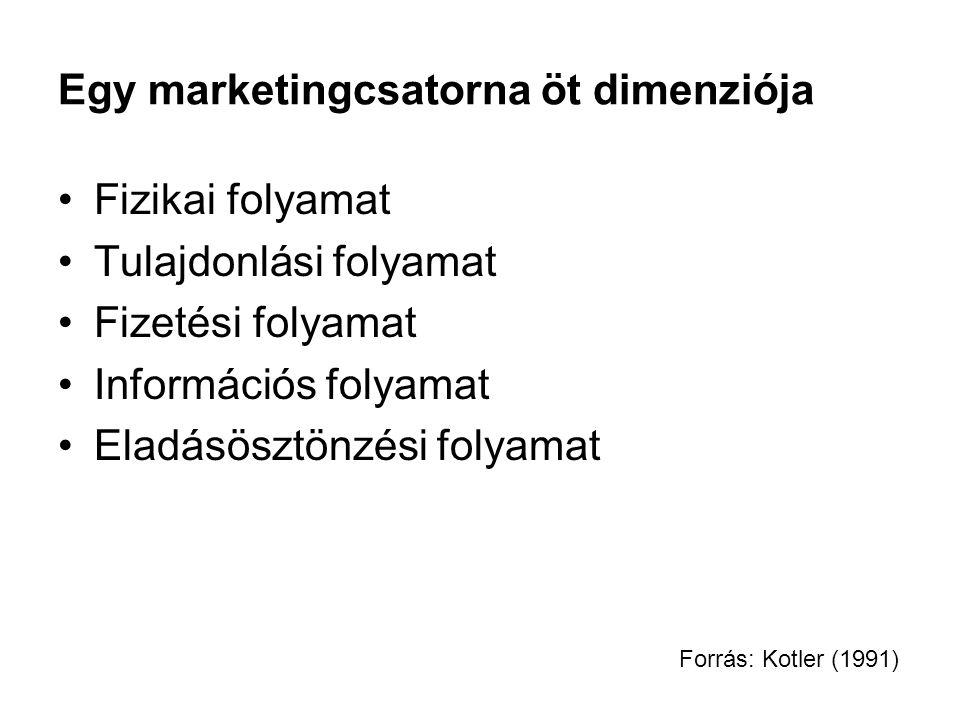 Egy marketingcsatorna öt dimenziója