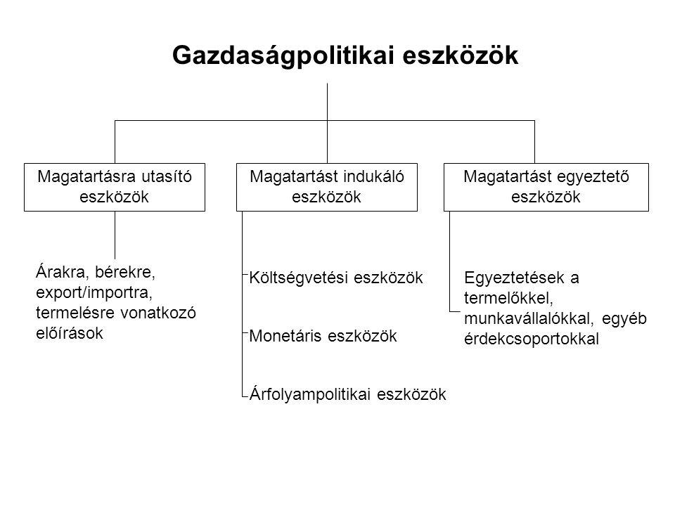 Gazdaságpolitikai eszközök