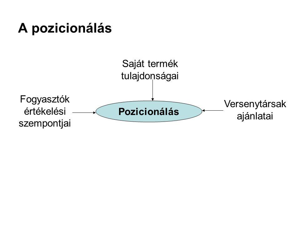 A pozicionálás Saját termék tulajdonságai