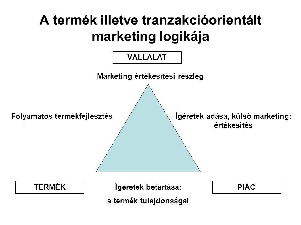 A termék illetve tranzakcióorientált marketing logikája