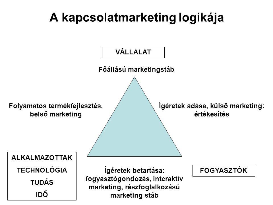 A kapcsolatmarketing logikája