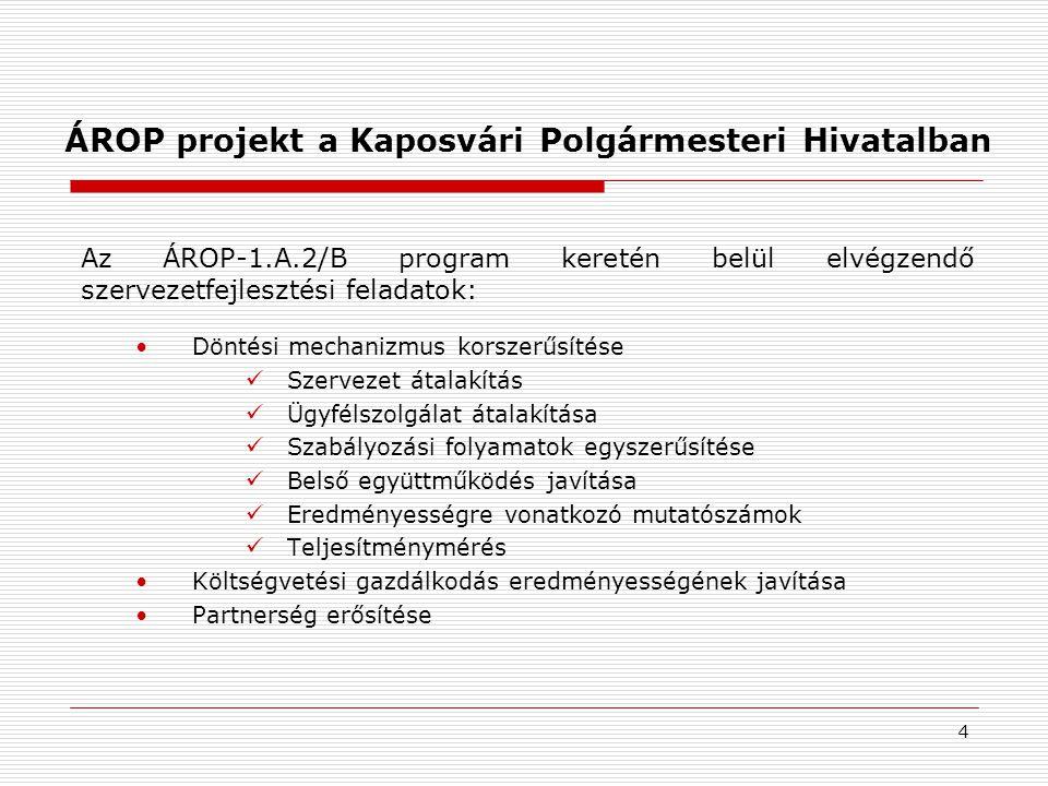 ÁROP projekt a Kaposvári Polgármesteri Hivatalban