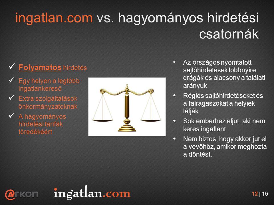 ingatlan.com vs. hagyományos hirdetési csatornák