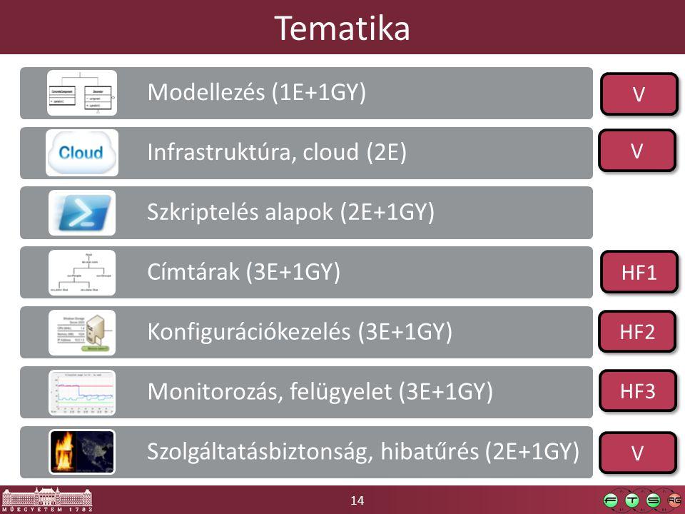 Tematika Modellezés (1E+1GY) Infrastruktúra, cloud (2E) Szkriptelés alapok (2E+1GY) Címtárak (3E+1GY)