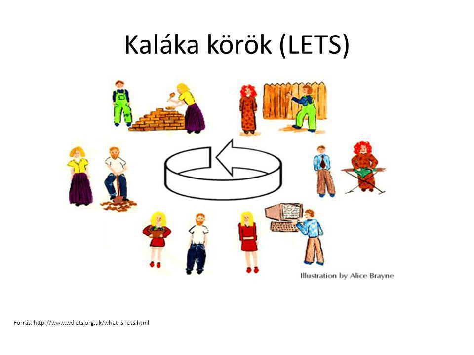 Kaláka körök (LETS) Forrás: http://www.wdlets.org.uk/what-is-lets.html