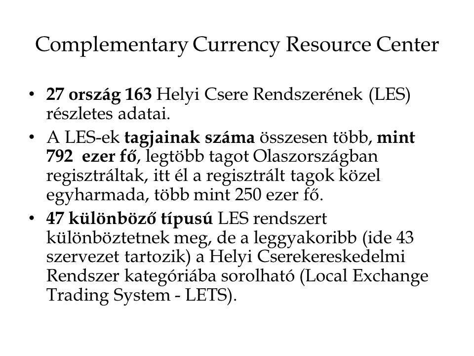 Complementary Currency Resource Center