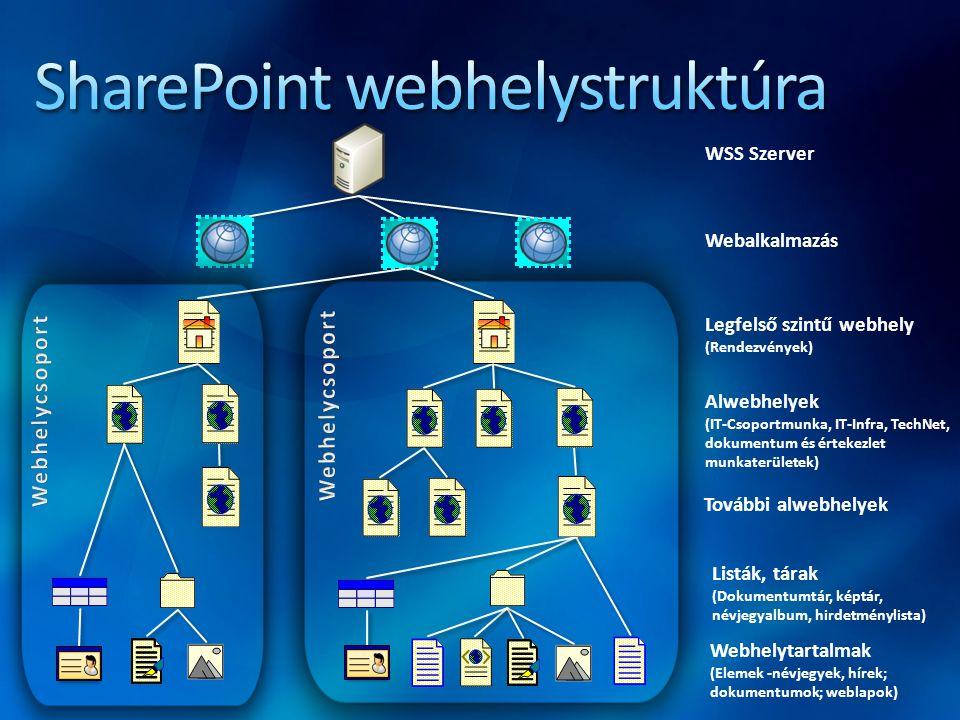 SharePoint webhelystruktúra