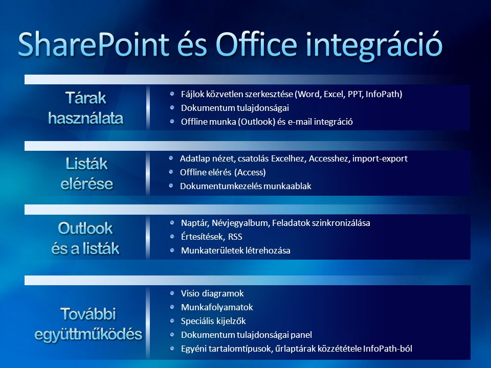 SharePoint és Office integráció