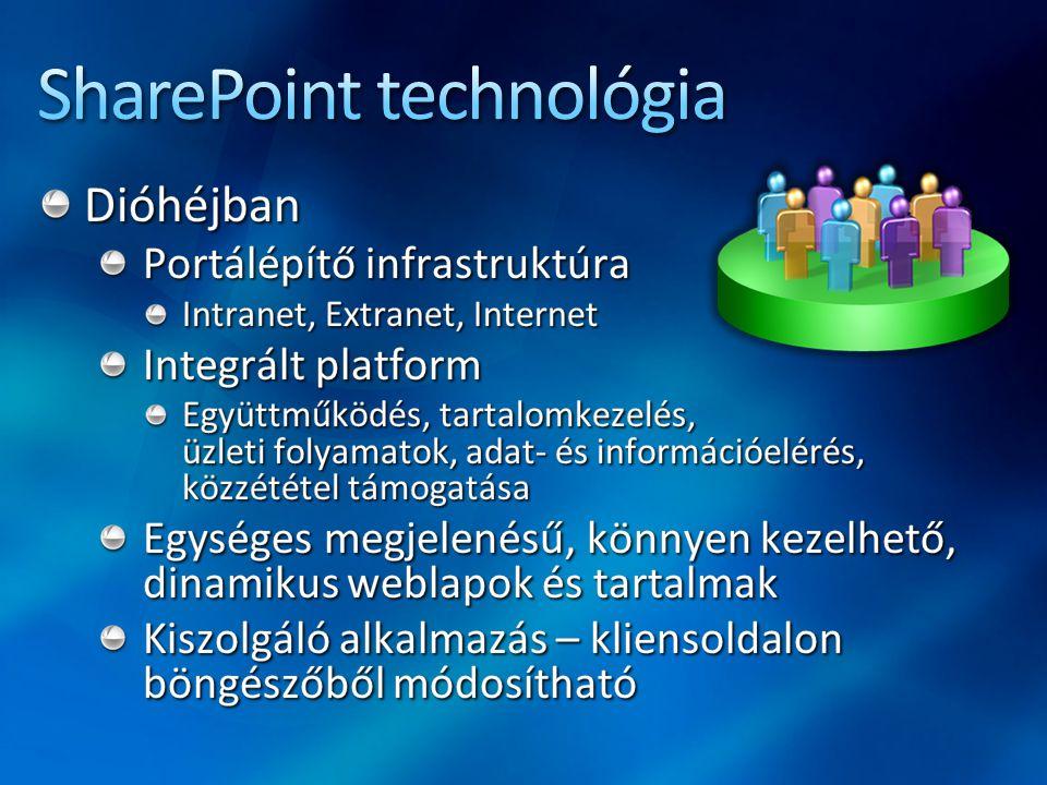 SharePoint technológia