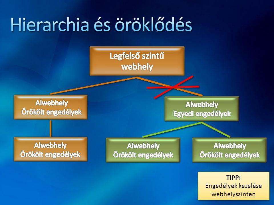 Hierarchia és öröklődés