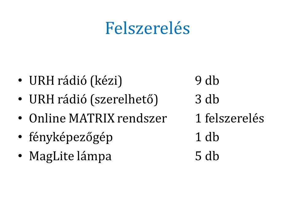 Felszerelés URH rádió (kézi) 9 db URH rádió (szerelhető) 3 db
