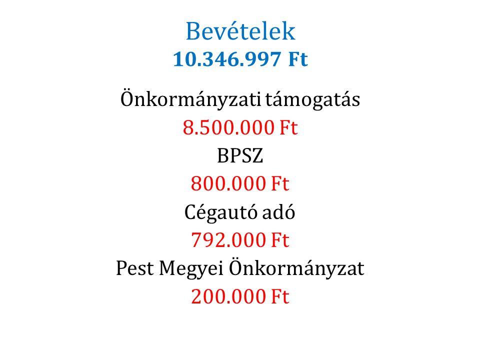 Bevételek 10.346.997 Ft Önkormányzati támogatás 8.500.000 Ft BPSZ 800.000 Ft Cégautó adó 792.000 Ft Pest Megyei Önkormányzat 200.000 Ft