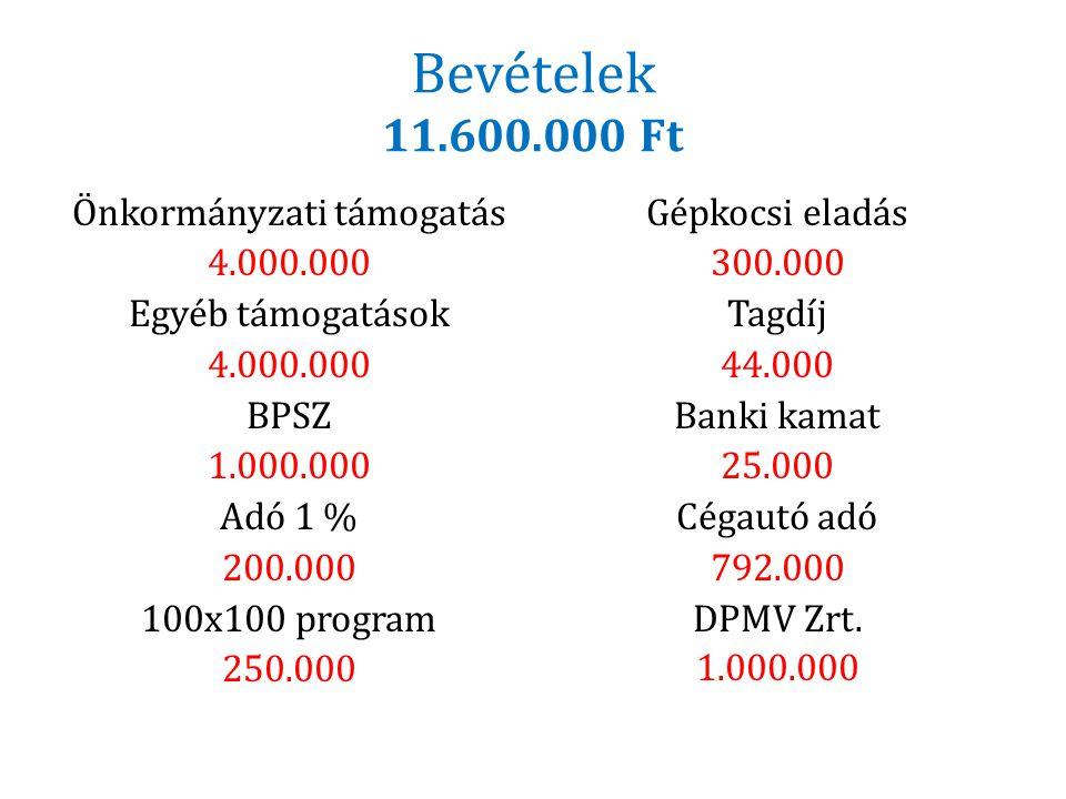 Bevételek 11.600.000 Ft Önkormányzati támogatás 4.000.000 Egyéb támogatások BPSZ 1.000.000 Adó 1 % 200.000 100x100 program 250.000