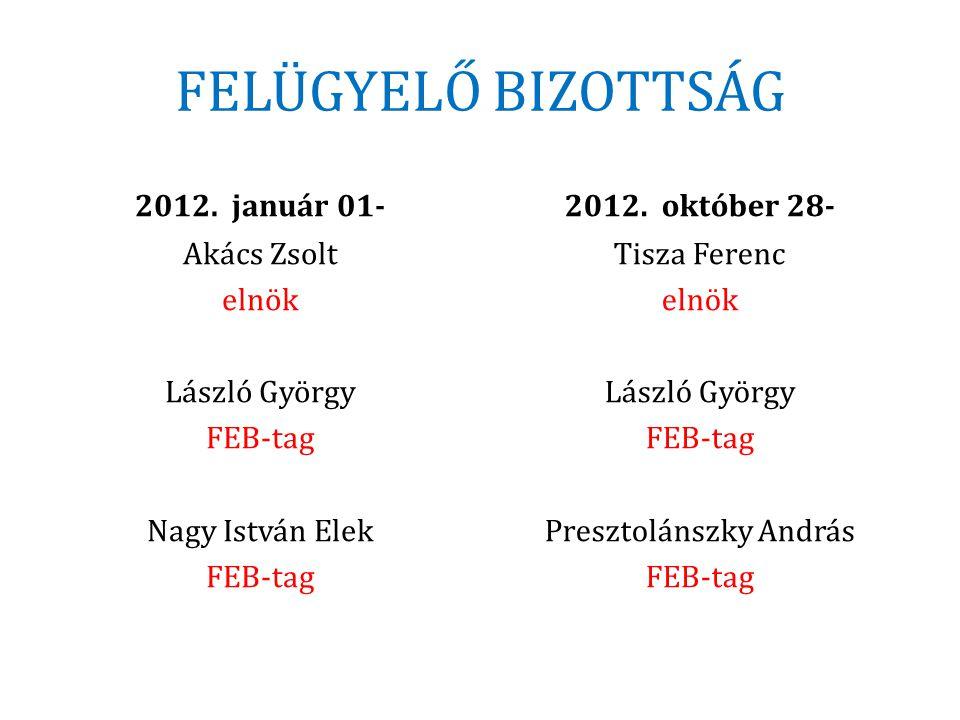 FELÜGYELŐ BIZOTTSÁG 2012. január 01- 2012. október 28-