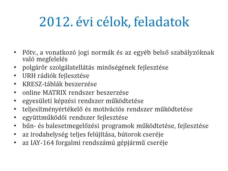 2012. évi célok, feladatok Pőtv., a vonatkozó jogi normák és az egyéb belső szabályzóknak való megfelelés.