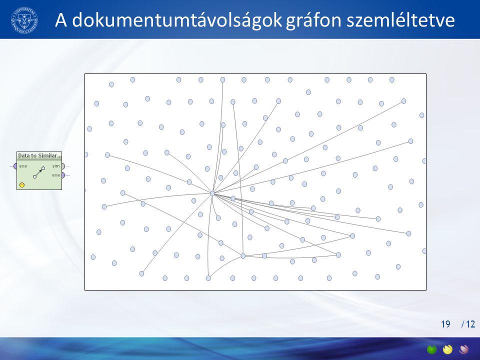 A dokumentumtávolságok gráfon szemléltetve