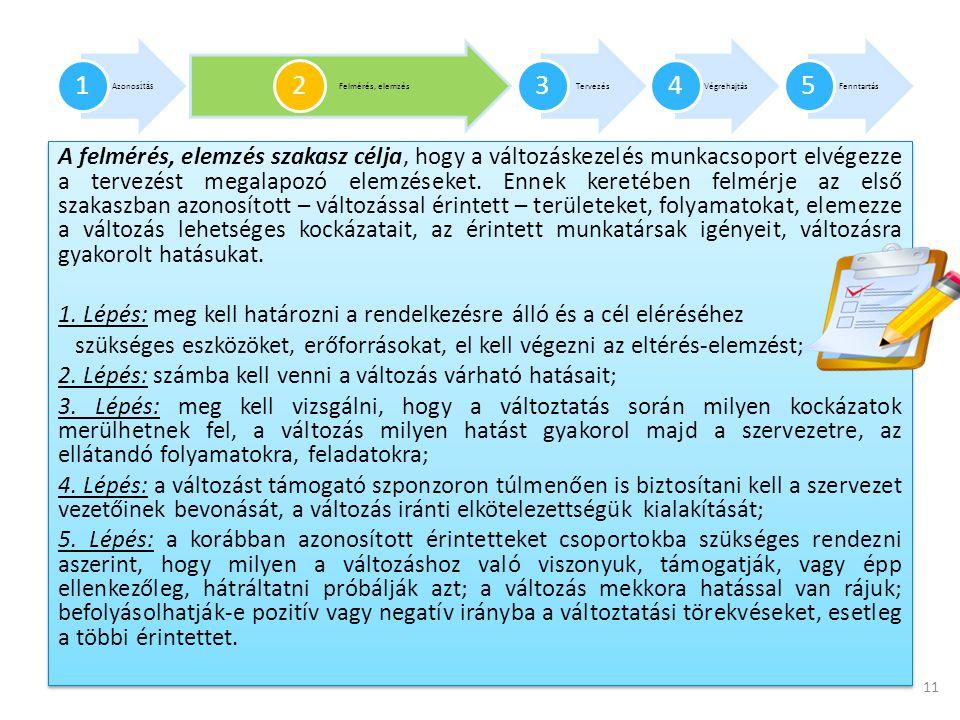 Azonosítás 1. Felmérés, elemzés. 2. Tervezés. 3. Végrehajtás. 4. Fenntartás. 5.