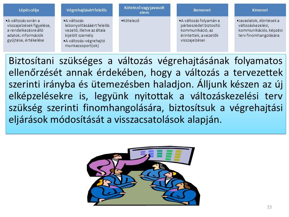 Lépés célja A változás során a visszajelzések figyelése, a rendelkezésre álló adatok, információk gyűjtése, értékelése.