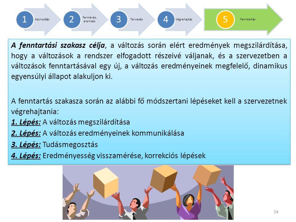 1 Azonosítás. 2. Felmérés, elemzés. 3. Tervezés. 4. Végrehajtás. 5. Fenntartás.