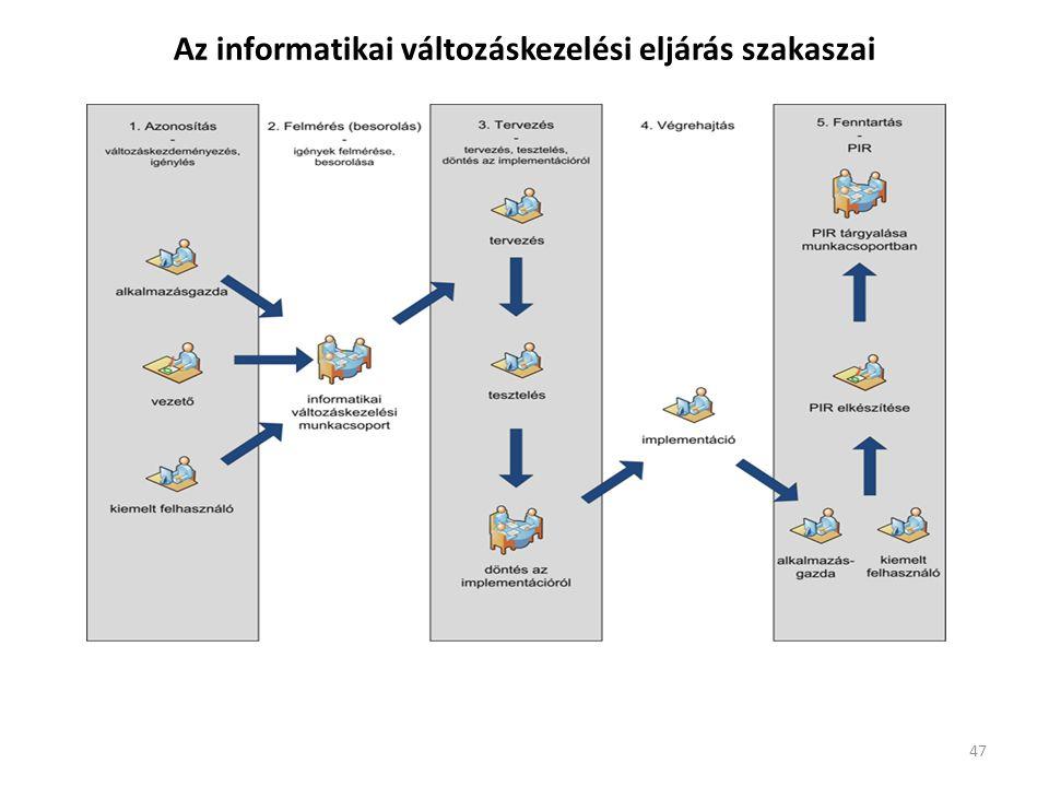 Az informatikai változáskezelési eljárás szakaszai
