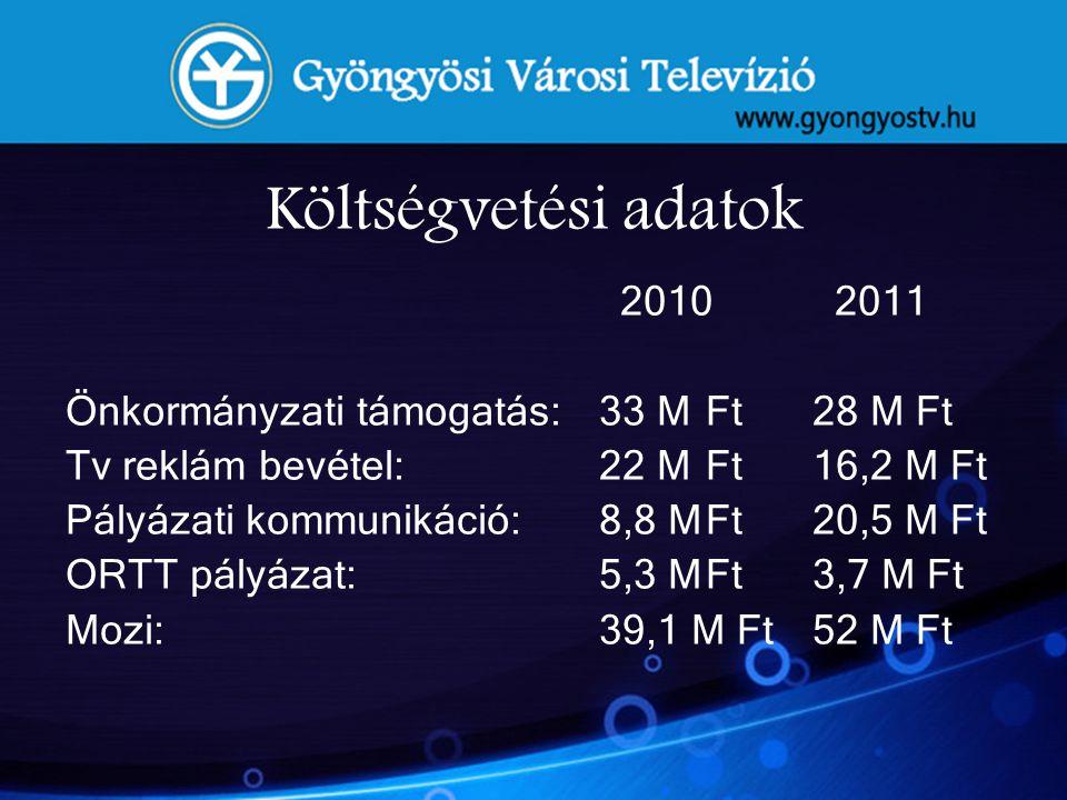 Költségvetési adatok Önkormányzati támogatás: 33 M Ft 28 M Ft
