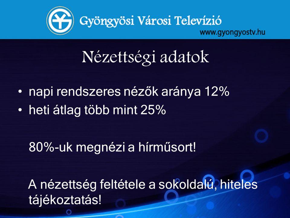 Nézettségi adatok napi rendszeres nézők aránya 12%