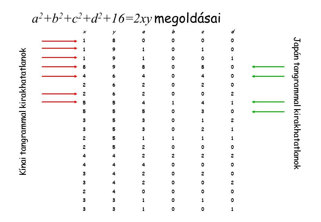 2. Lemma bizonyítása Tekintsünk egy háromszöget az egyik oldalon: