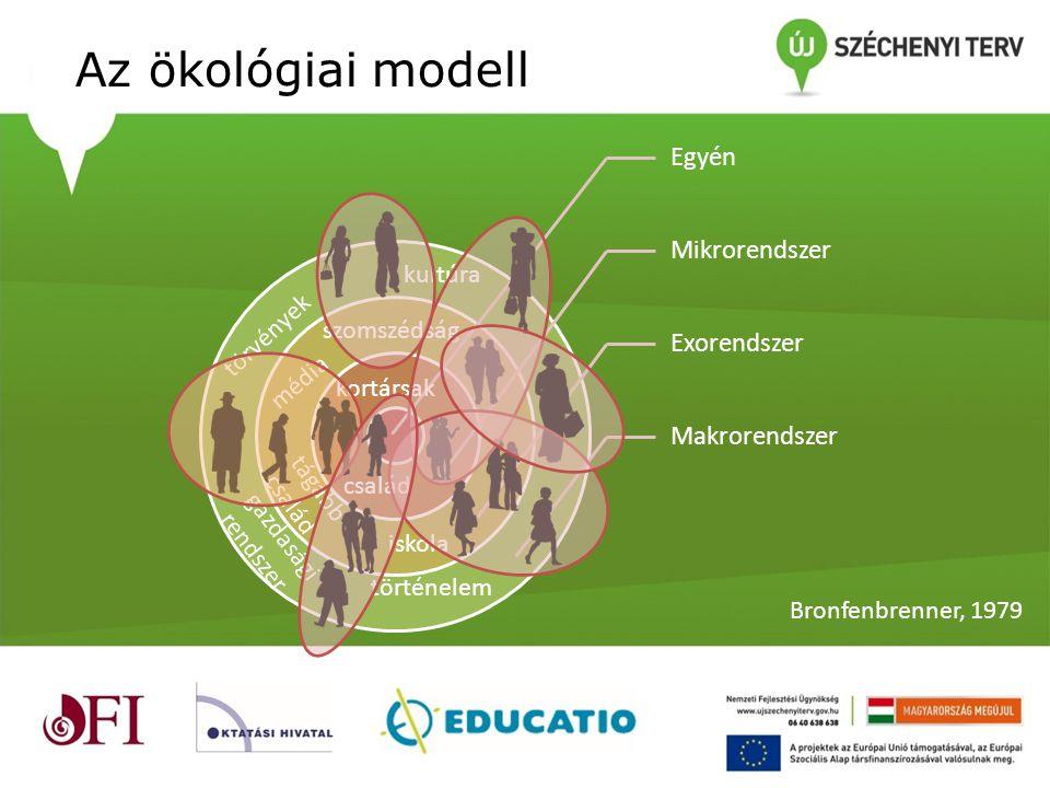 Az ökológiai modell Egyén Mikrorendszer Exorendszer Makrorendszer