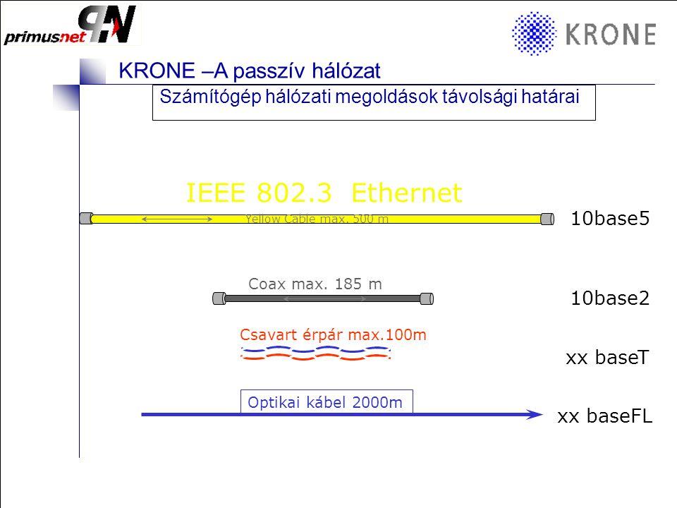 IEEE 802.3 Ethernet Számítógép hálózati megoldások távolsági határai