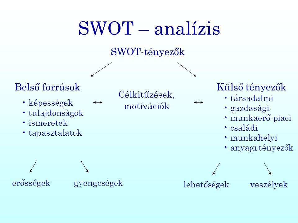 SWOT – analízis SWOT-tényezők Belső források Külső tényezők