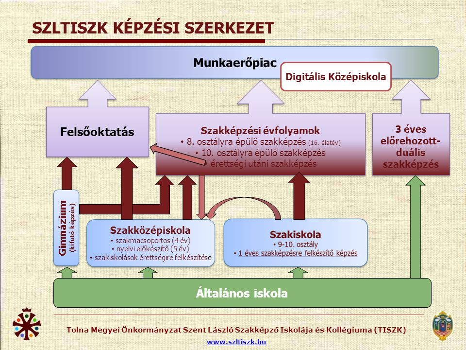 Szolgáltató és Felnőttképzési Központ (SZFK)