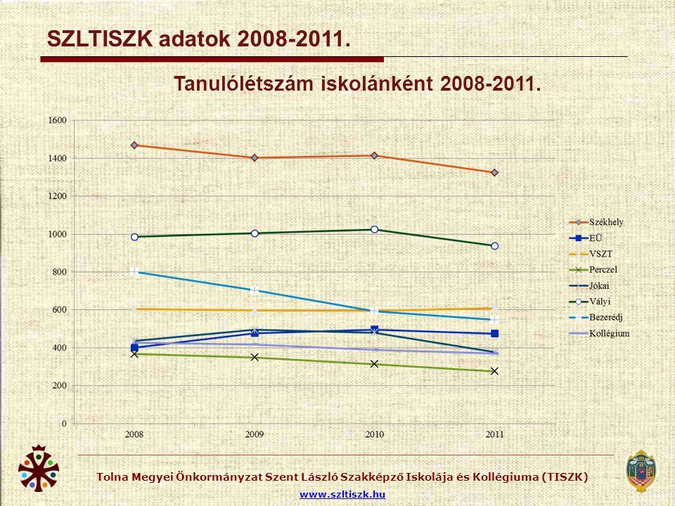 SZLTISZK tanulólétszám 2008-2011.