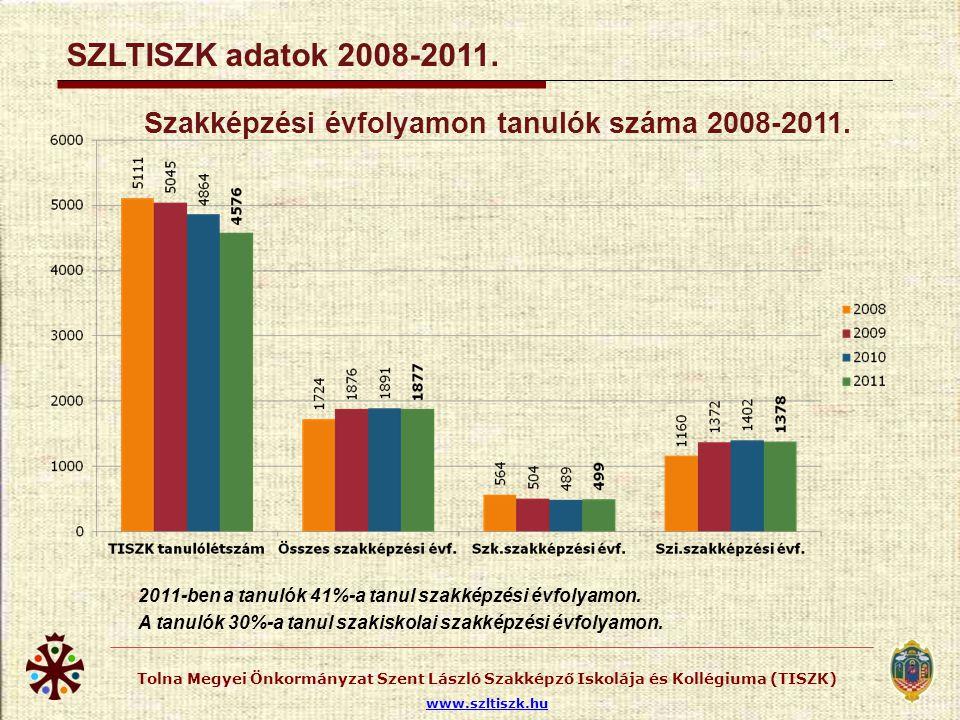 Tanulólétszám iskolatípusonként 2008-2011.