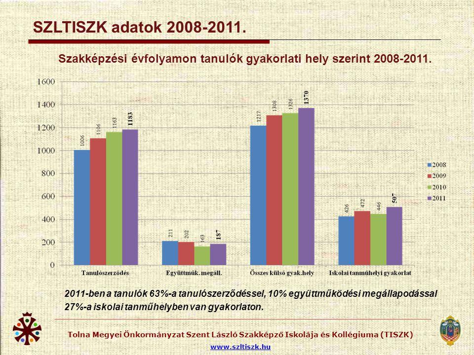 Szakképzési évfolyamon tanulók száma 2008-2011.