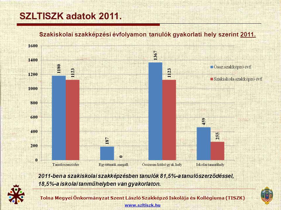Szakképzési évfolyamon tanulók gyakorlati hely szerint 2008-2011.