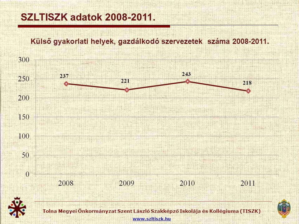 SZLTISZK adatok 2011. Szakiskolai szakképzési évfolyamon tanulók gyakorlati hely szerint 2011.