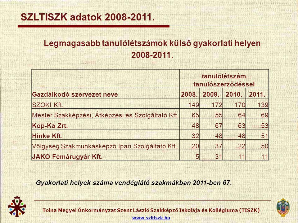 Külső gyakorlati helyek, gazdálkodó szervezetek száma 2008-2011.