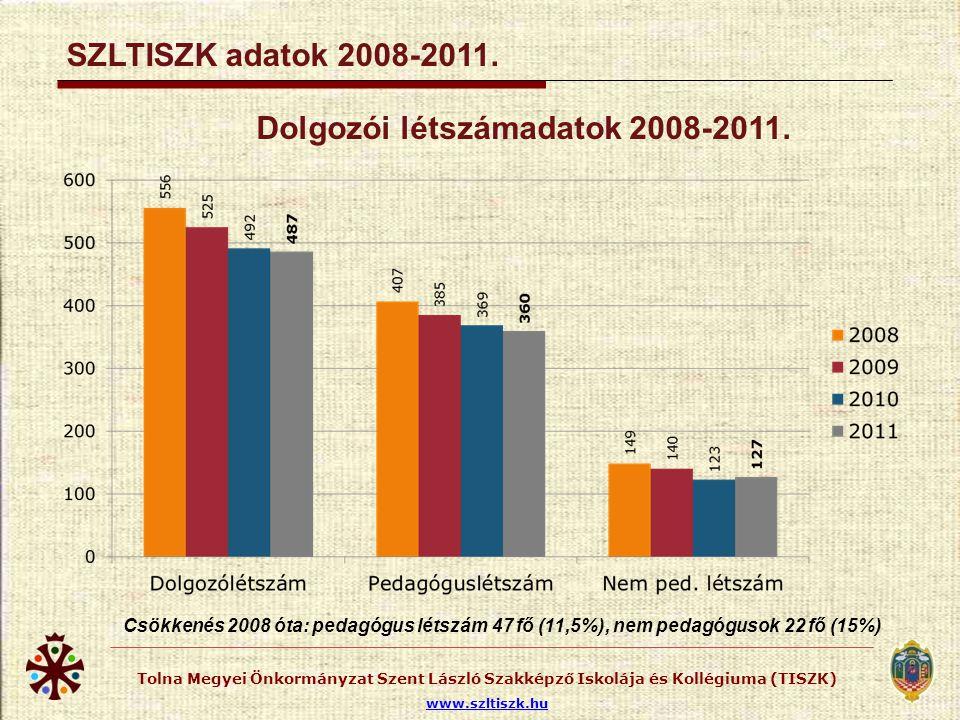 SZLTISZK adatok 2008-2011. Legmagasabb tanulólétszámok külső gyakorlati helyen. 2008-2011. tanulólétszám tanulószerződéssel.