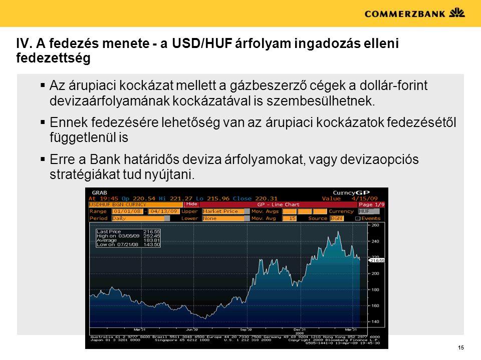 IV. A fedezés menete - a USD/HUF árfolyam ingadozás elleni fedezettség
