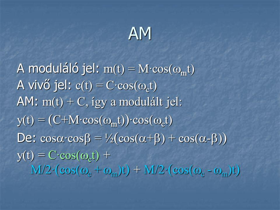 AM A moduláló jel: m(t) = M∙cos(mt) A vivő jel: c(t) = C∙cos(ct)