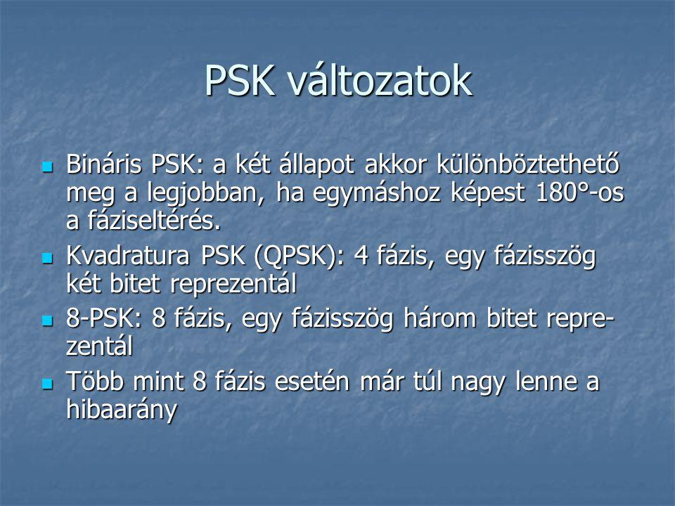 PSK változatok Bináris PSK: a két állapot akkor különböztethető meg a legjobban, ha egymáshoz képest 180°-os a fáziseltérés.